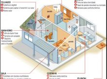 planta de casa sustentável